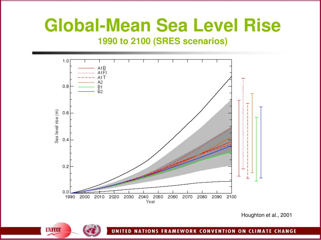 Global-Mean Sea Level Rise