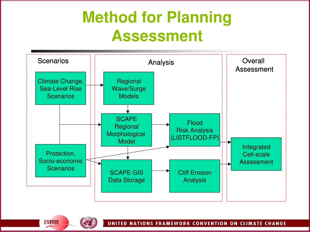 Method for Planning Assessment