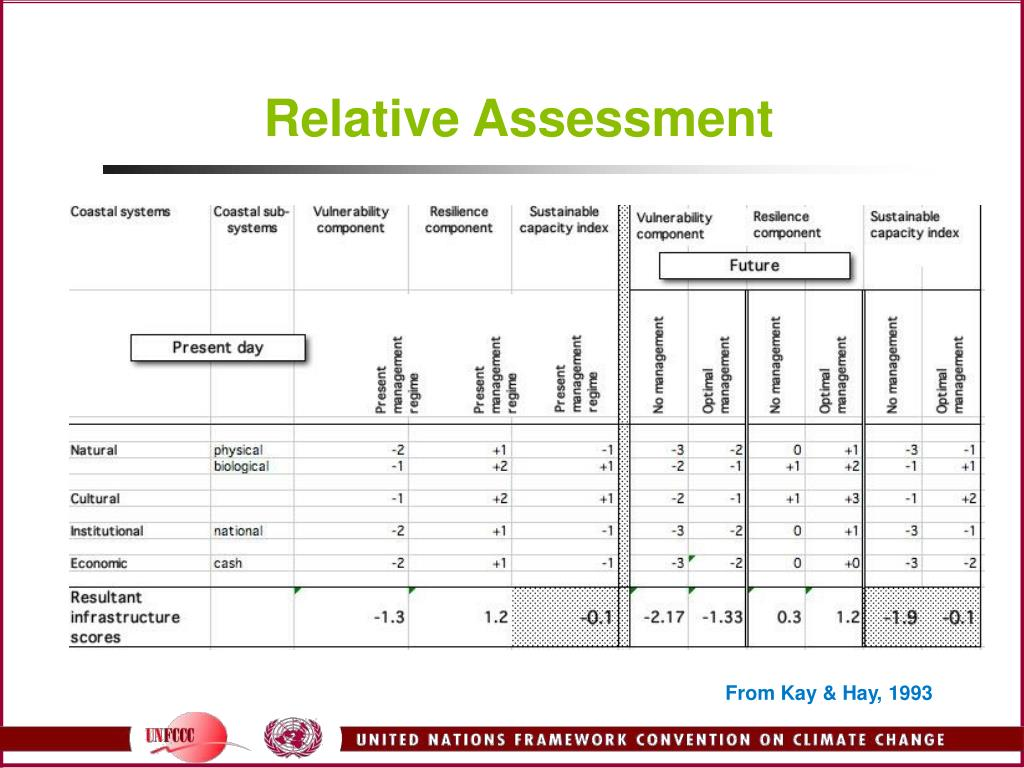 Relative Assessment