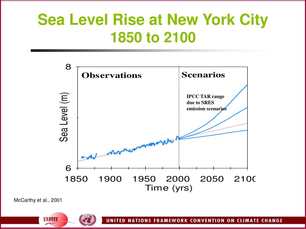 Sea Level Rise at New York City