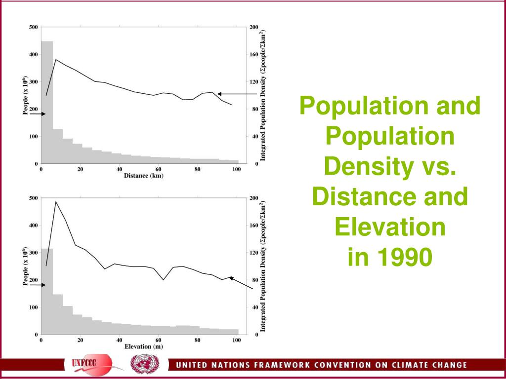 Population and Population Density vs. Distance and Elevation