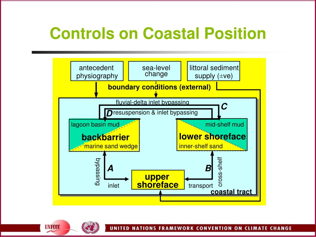 Controls on Coastal Position
