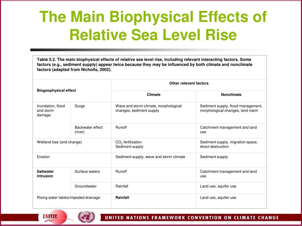 Table 5.2. The main biophysical effects of relative sea level rise, including relevant interacting factors. Some factors (e.g., sediment supply) appear twice because they may be influenced by both climate and nonclimate factors (adapted from Nicholls, 2002).