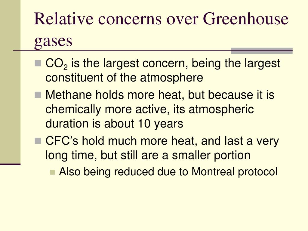 Relative concerns over Greenhouse gases
