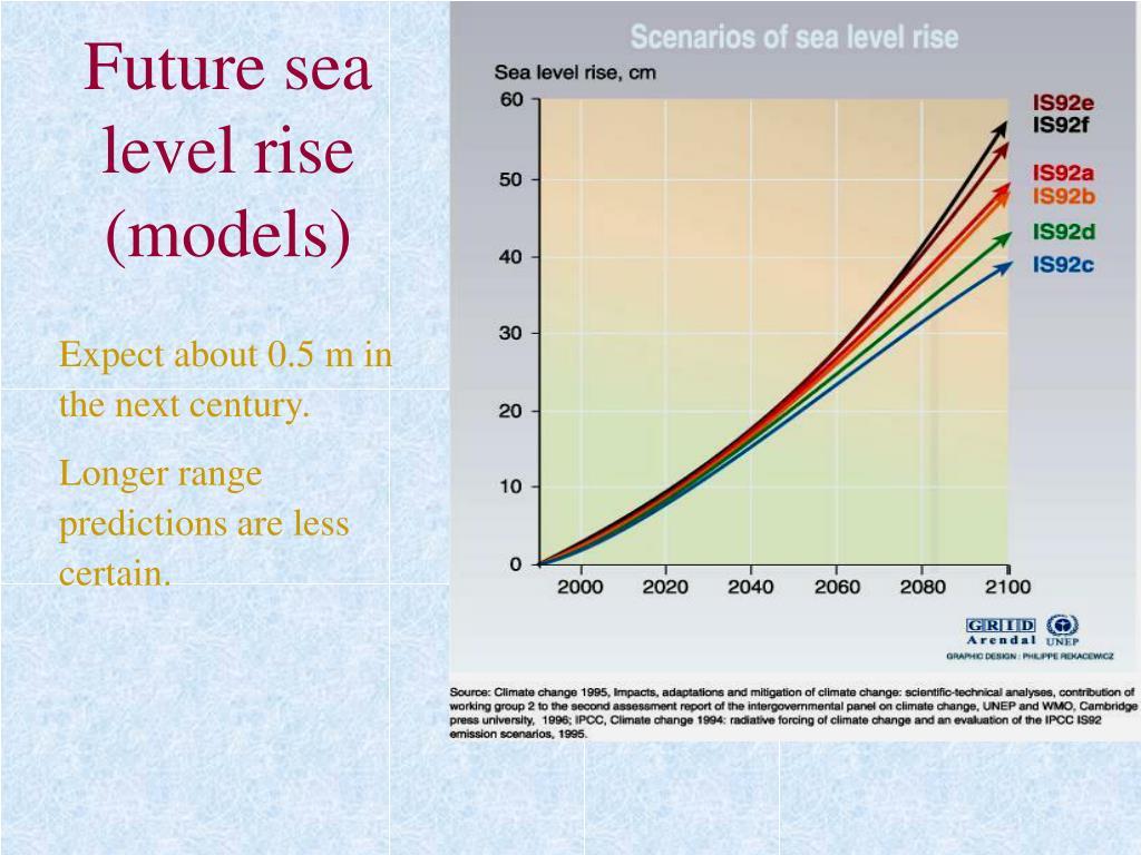 Future sea level rise (models)