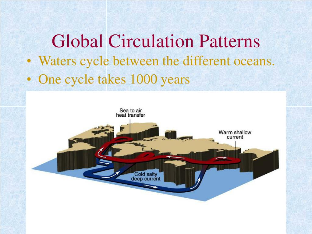 Global Circulation Patterns