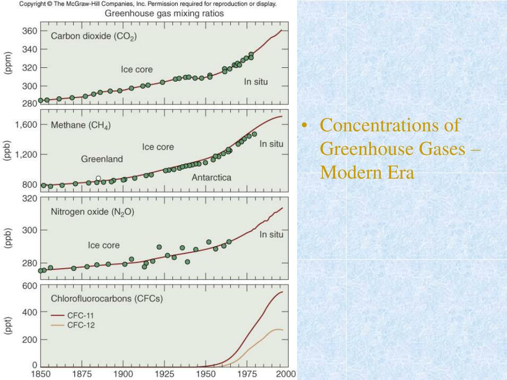 Concentrations of Greenhouse Gases – Modern Era