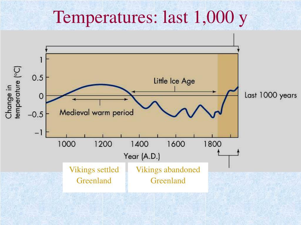 Temperatures: last 1,000 y