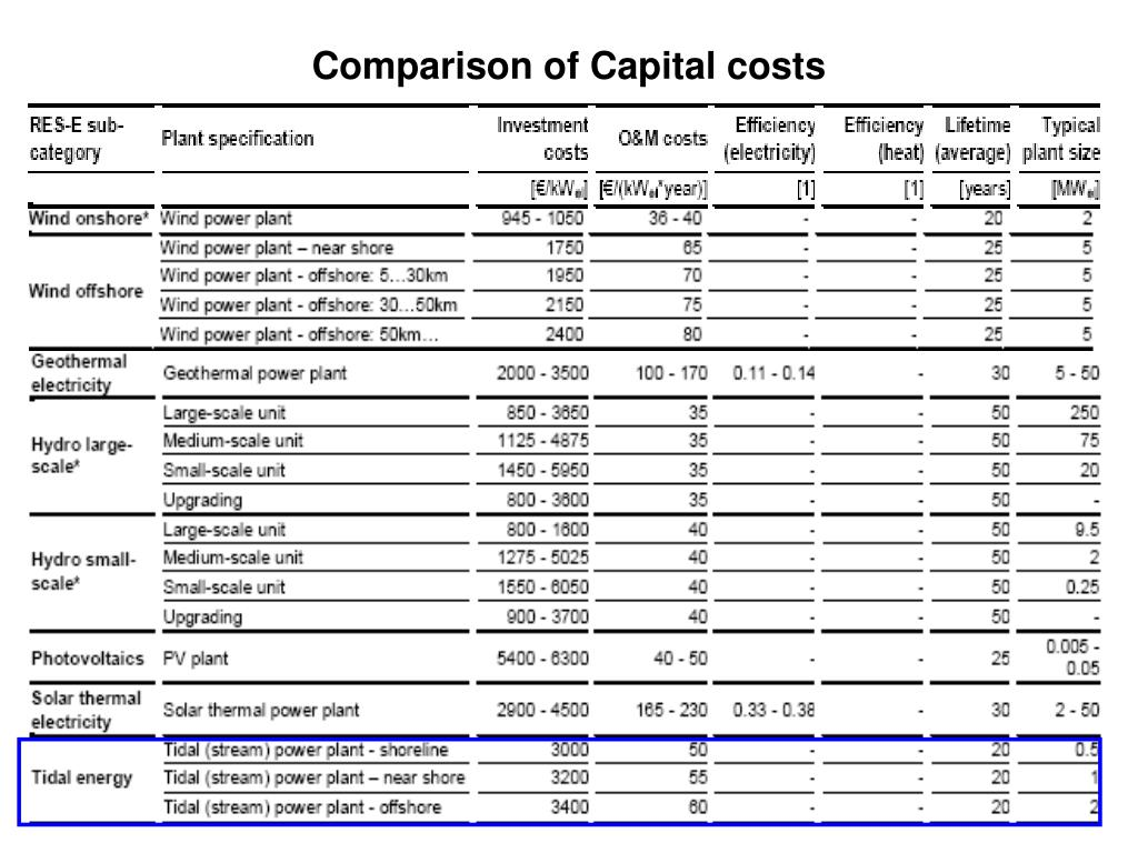 Comparison of Capital costs