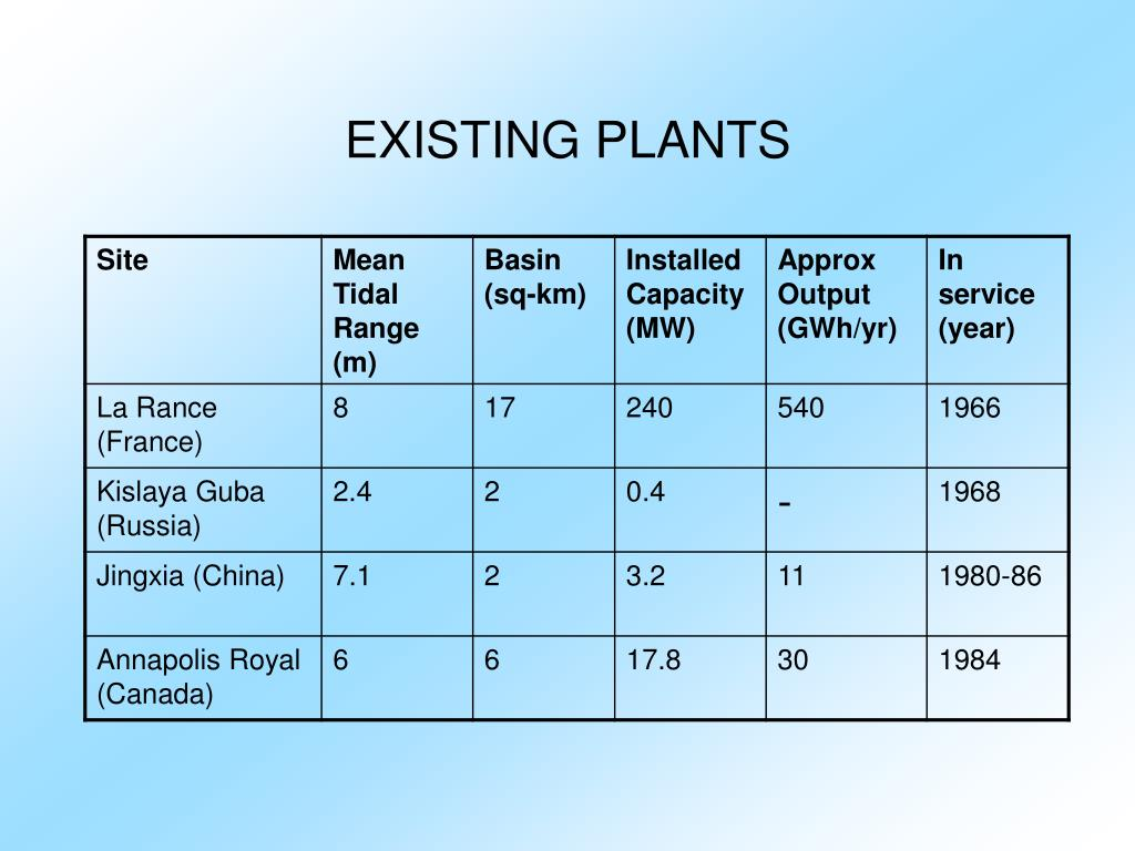 EXISTING PLANTS