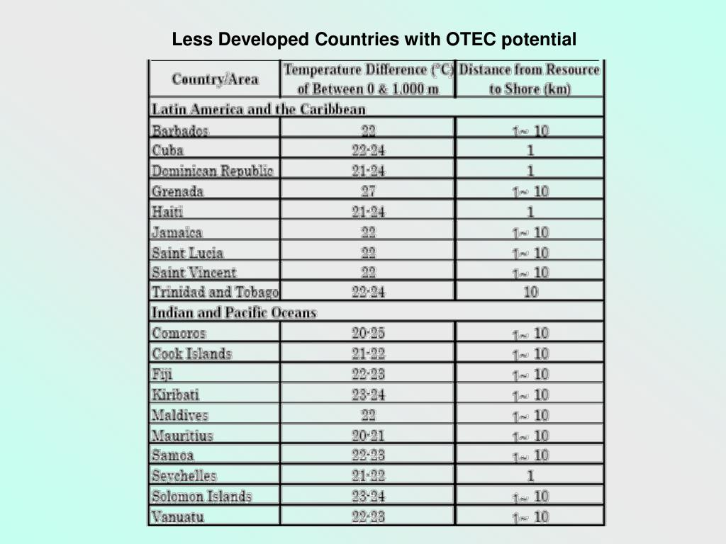 Less Developed Countries with OTEC potential