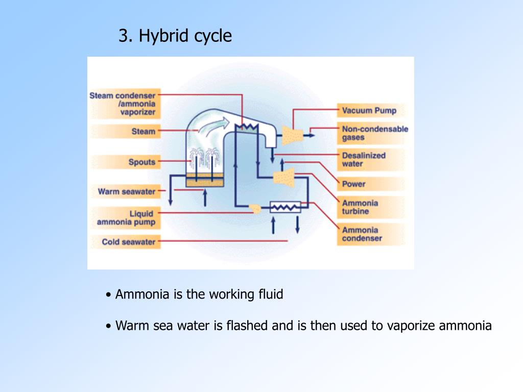 3. Hybrid cycle