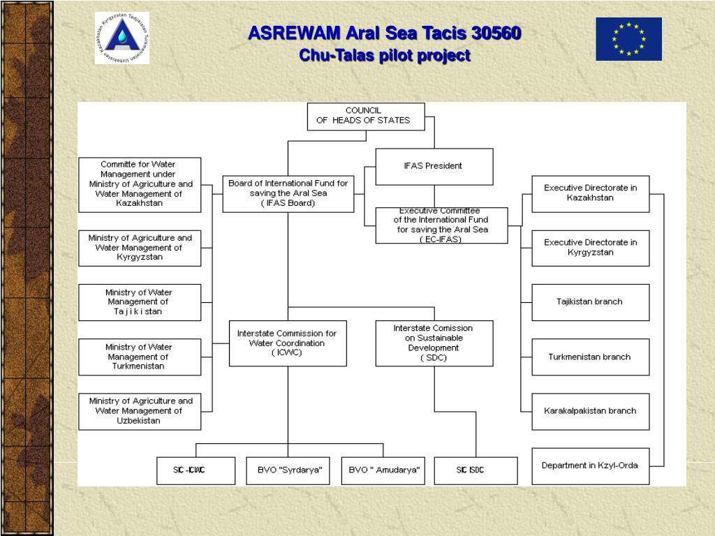 Chart of Aral Sea Basin InstitutionsChart of Aral Sea Basin Institutions
