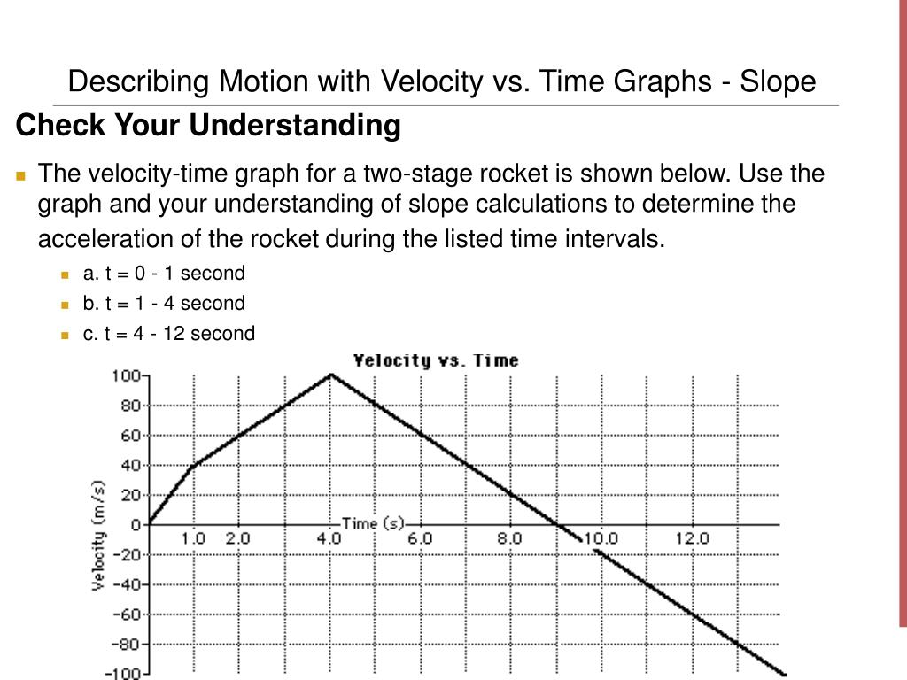 Velocity Vs Time Graph PPT - Linear Mo...