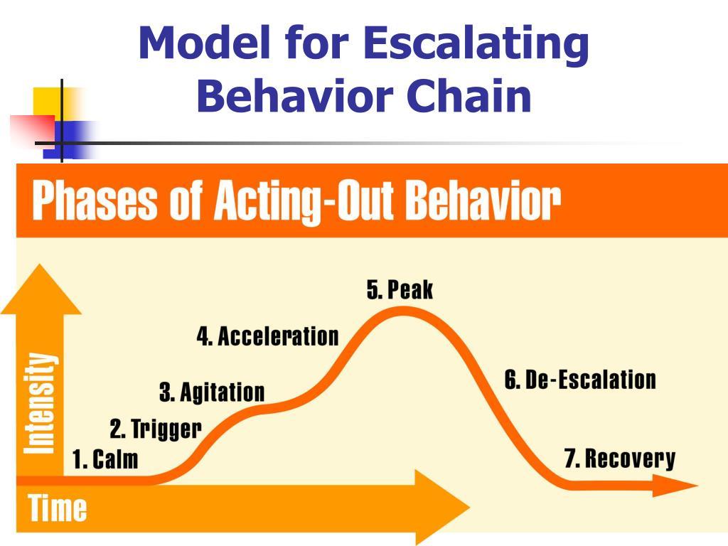 Model for Escalating Behavior Chain