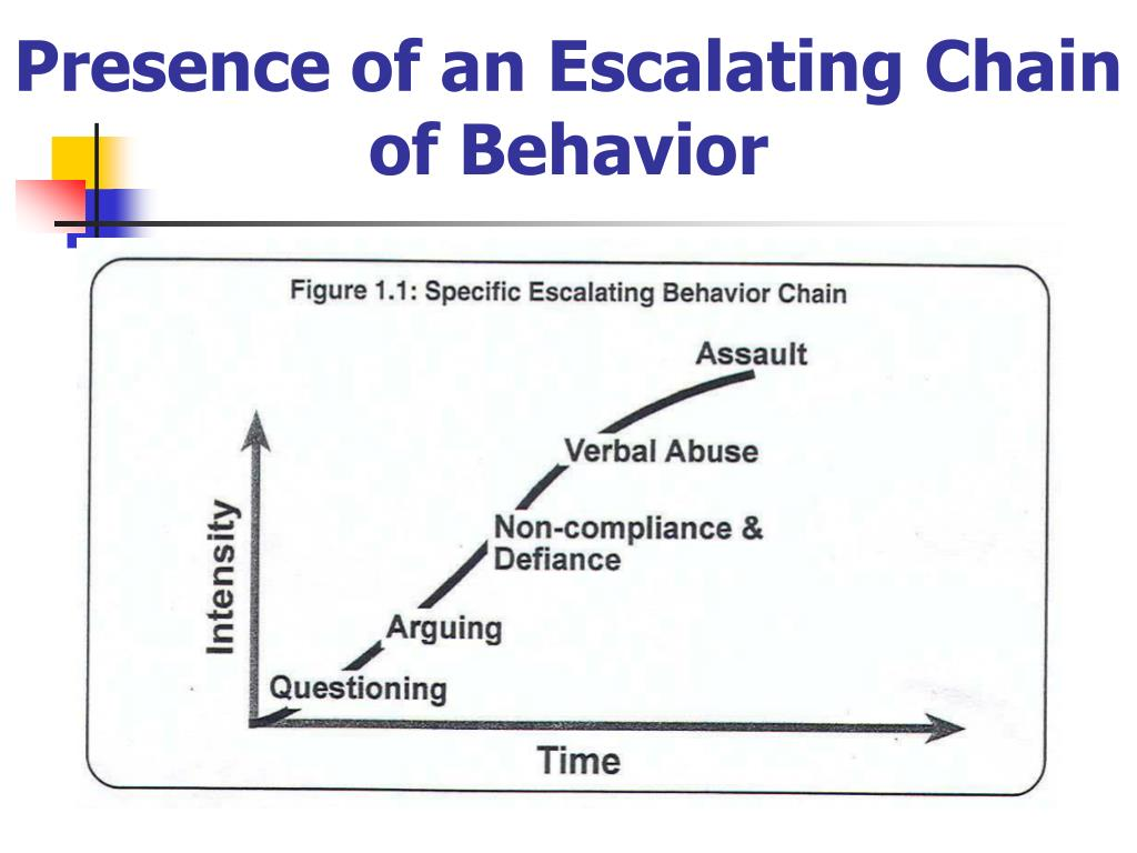 Presence of an Escalating Chain of Behavior