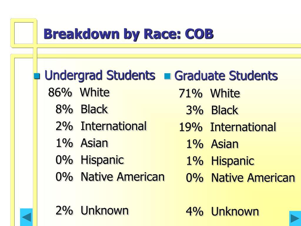 Breakdown by Race: COB