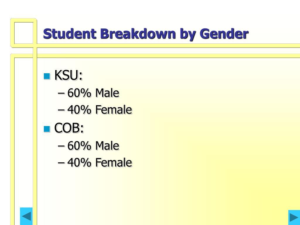 Student Breakdown by Gender
