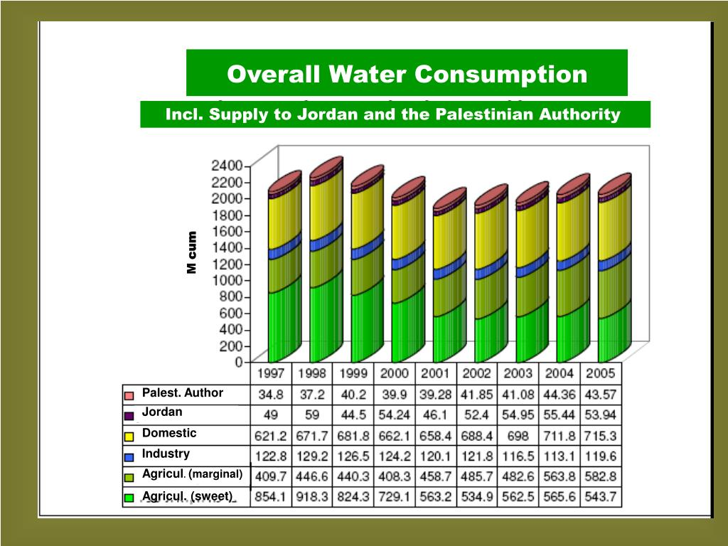 Overall Water Consumption