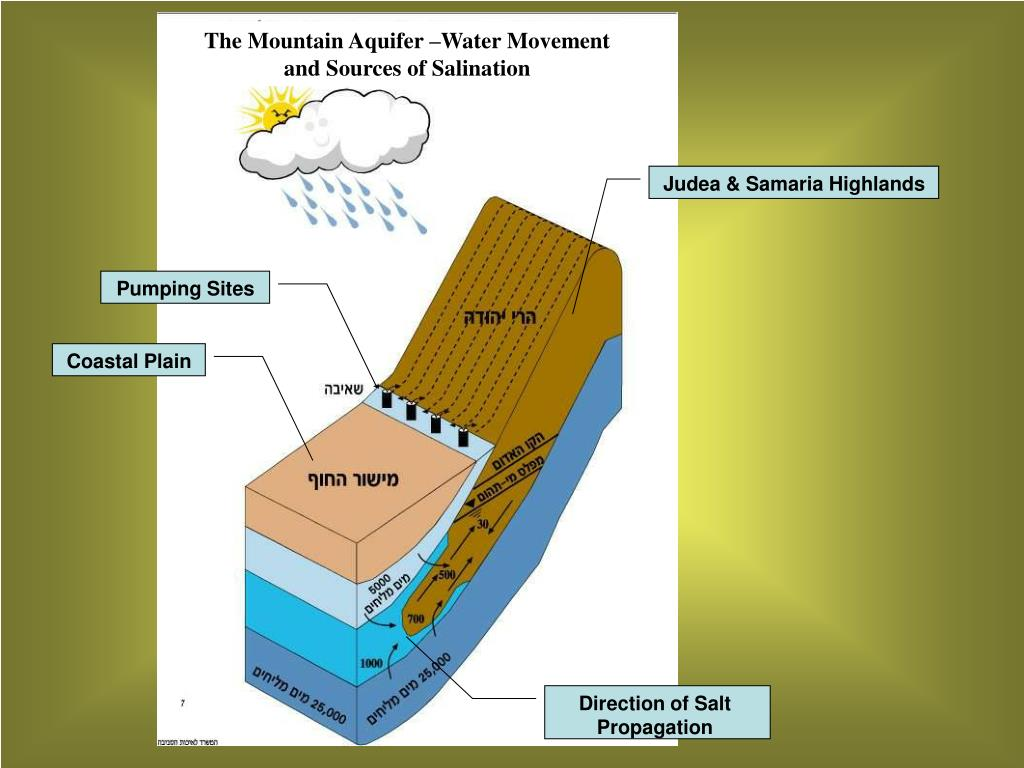 The Mountain Aquifer –Water Movement and Sources of Salination