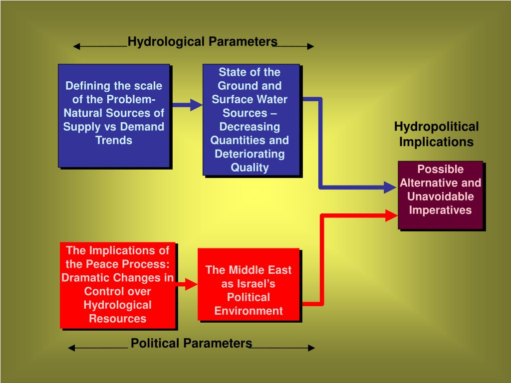 Hydrological Parameters