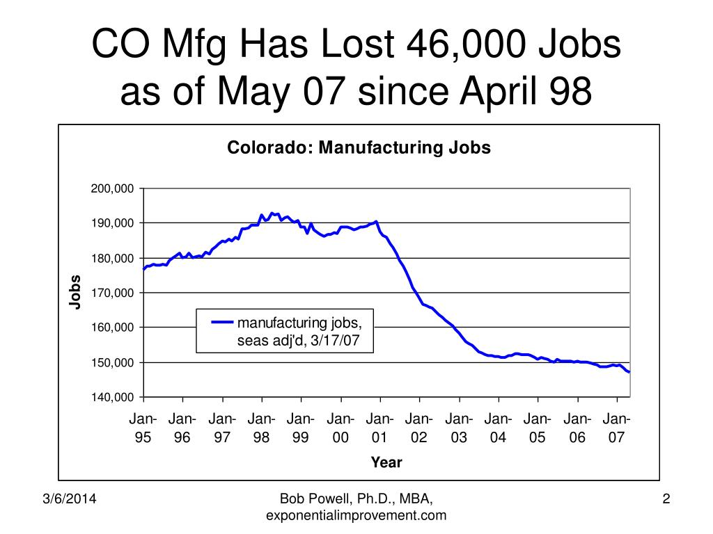 CO Mfg Has Lost 46,000 Jobs