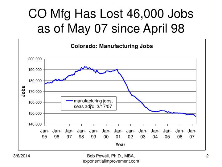 Co mfg has lost 46 000 jobs as of may 07 since april 98