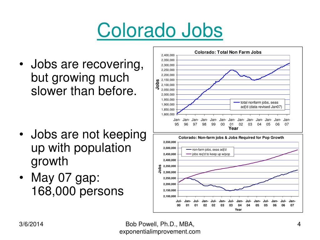 Colorado Jobs