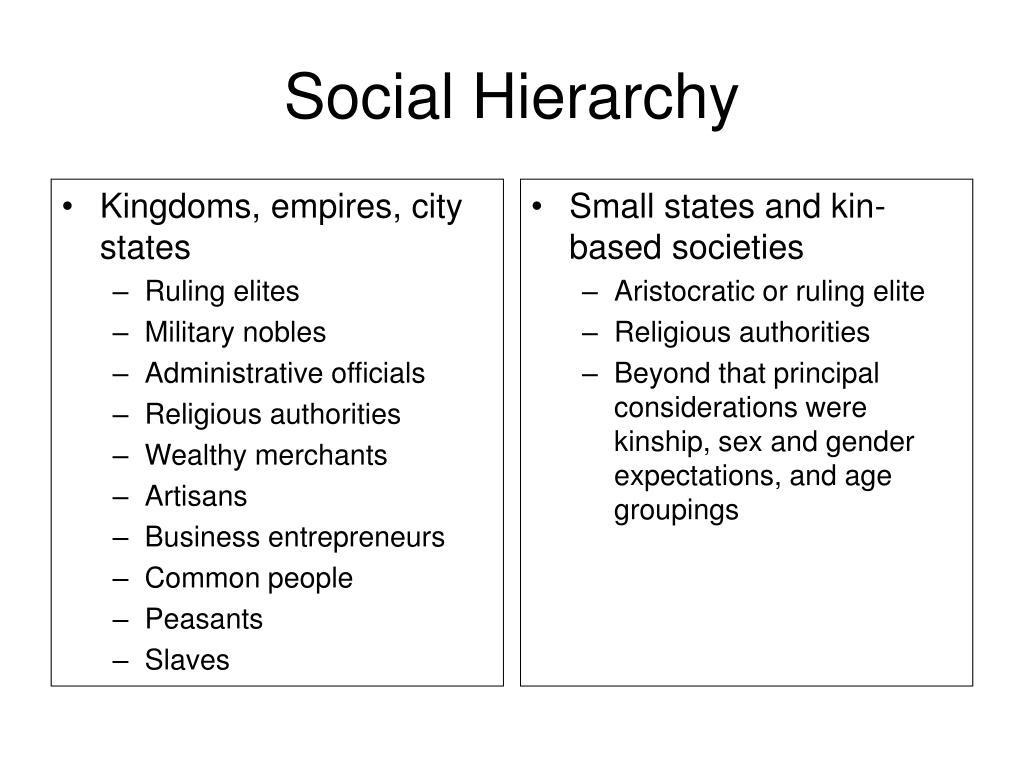 Kingdoms, empires, city states
