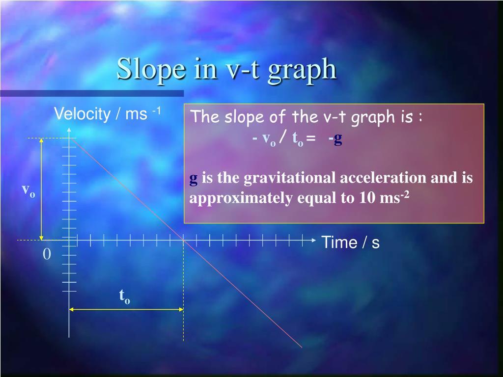 Velocity / ms