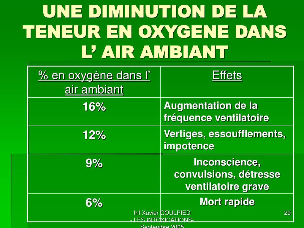 UNE DIMINUTION DE LA TENEUR EN OXYGENE DANS L' AIR AMBIANT