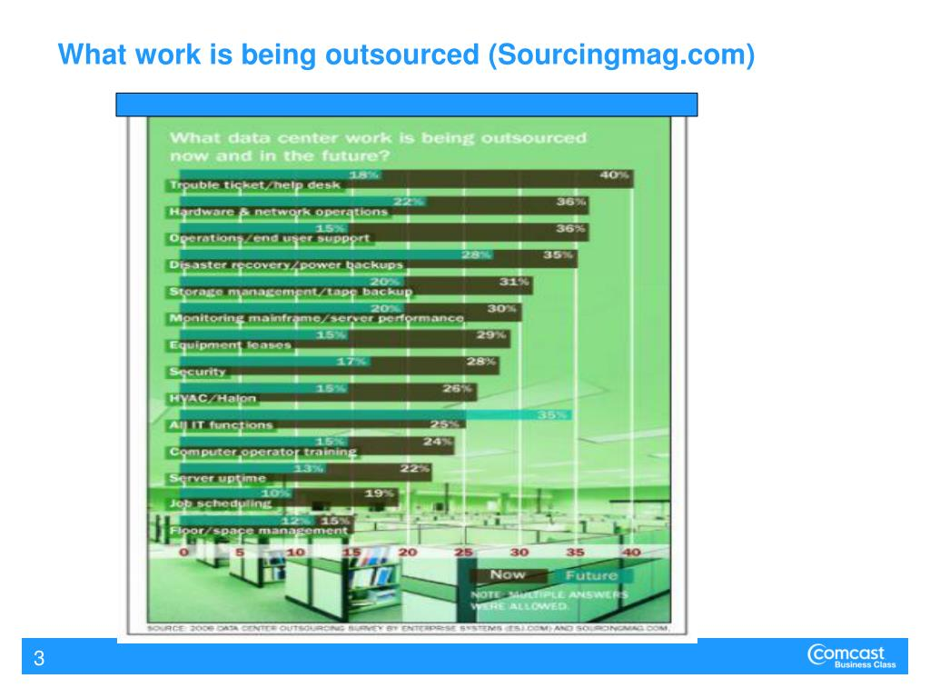 What work is being outsourced (Sourcingmag.com)