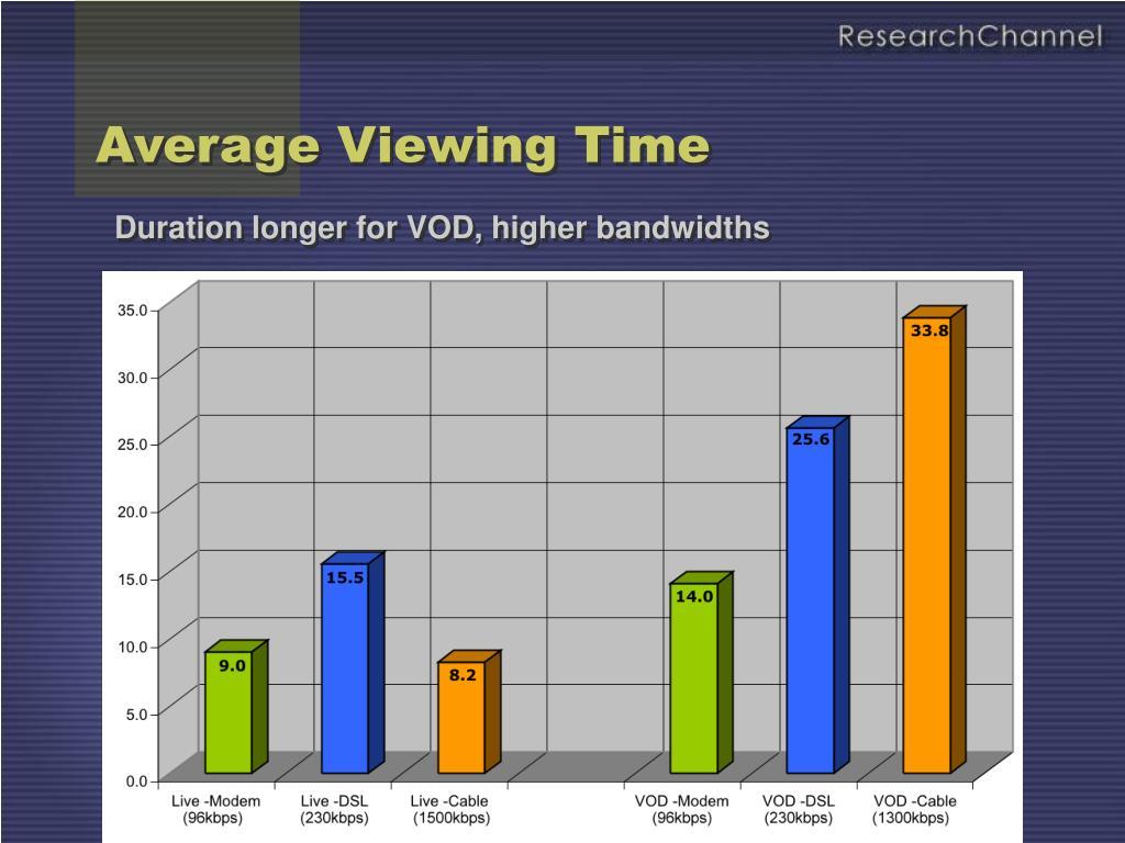 Average Viewing Time