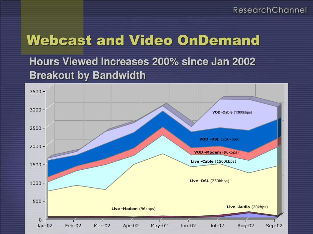 Webcast and Video OnDemand