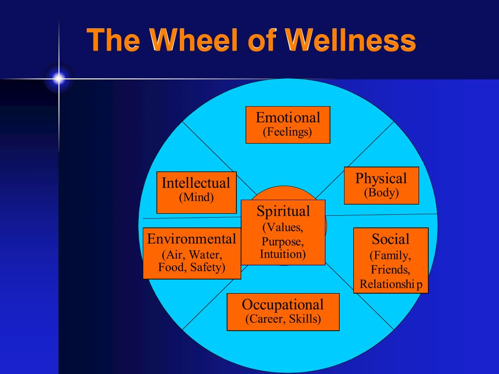 The Wheel of Wellness