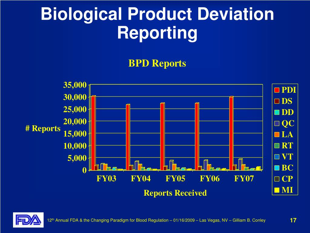 Biological Product Deviation Reporting