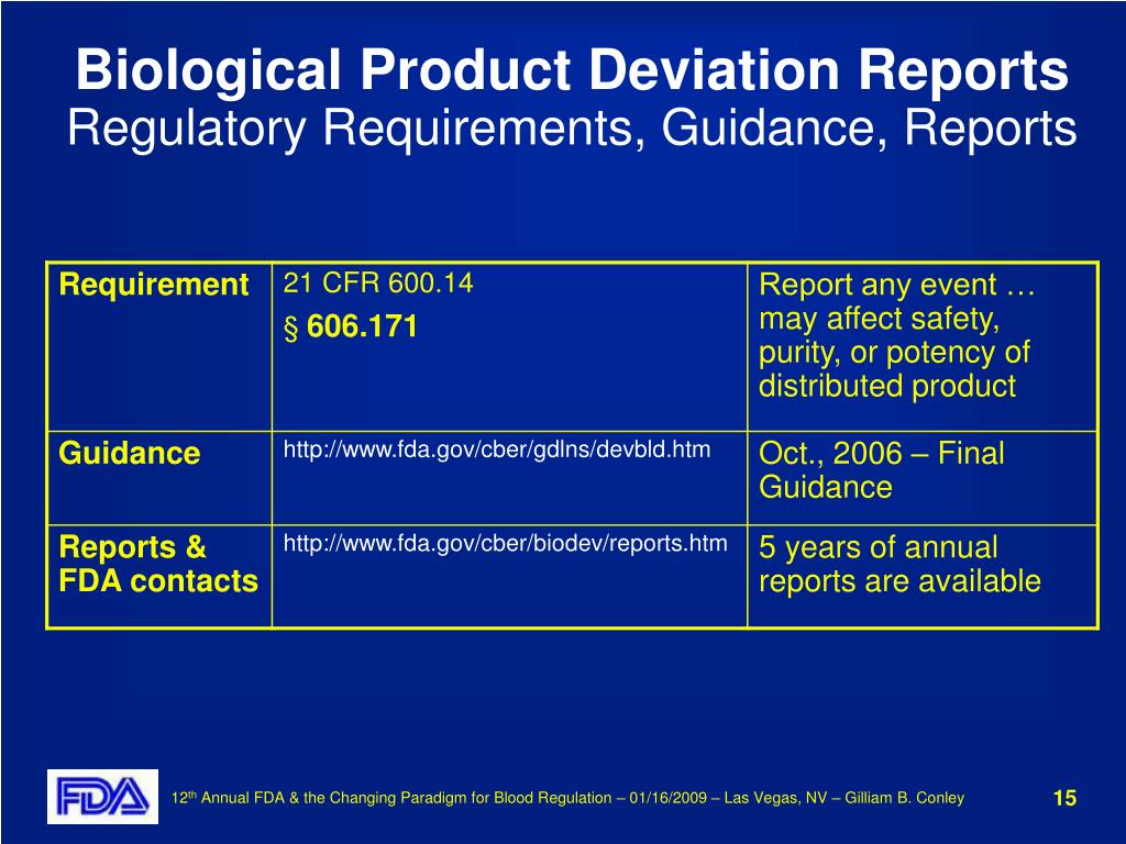 Biological Product Deviation Reports
