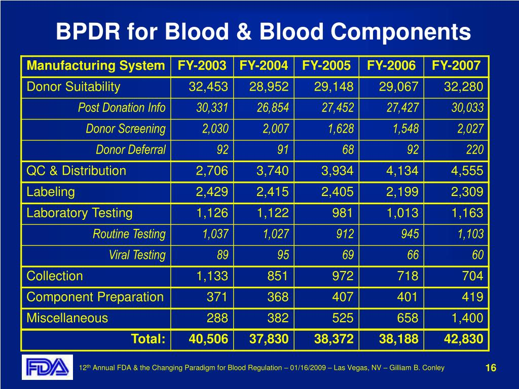 BPDR for Blood & Blood Components