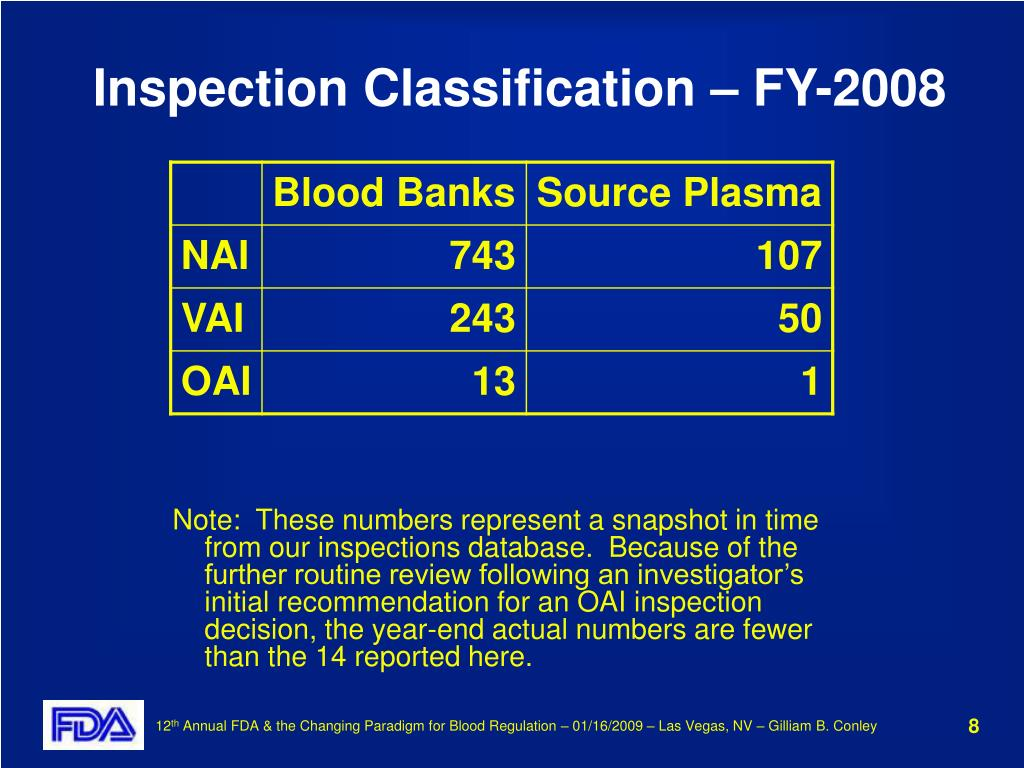 Inspection Classification – FY-2008