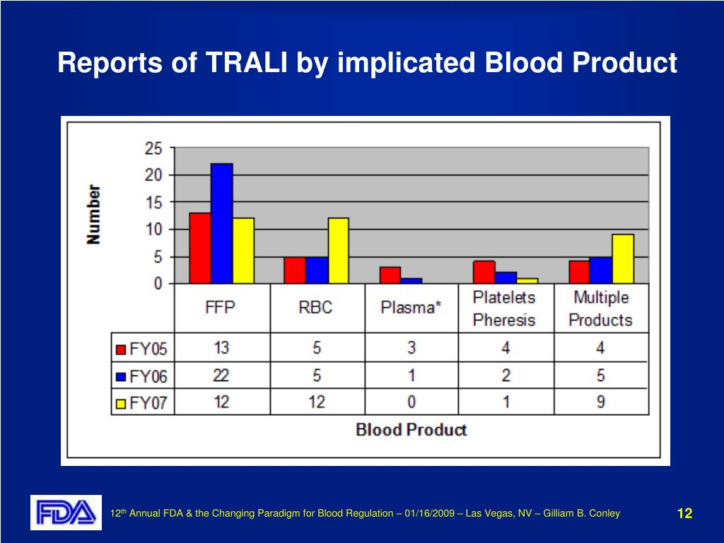 Reports of TRALI by implicated Blood Product
