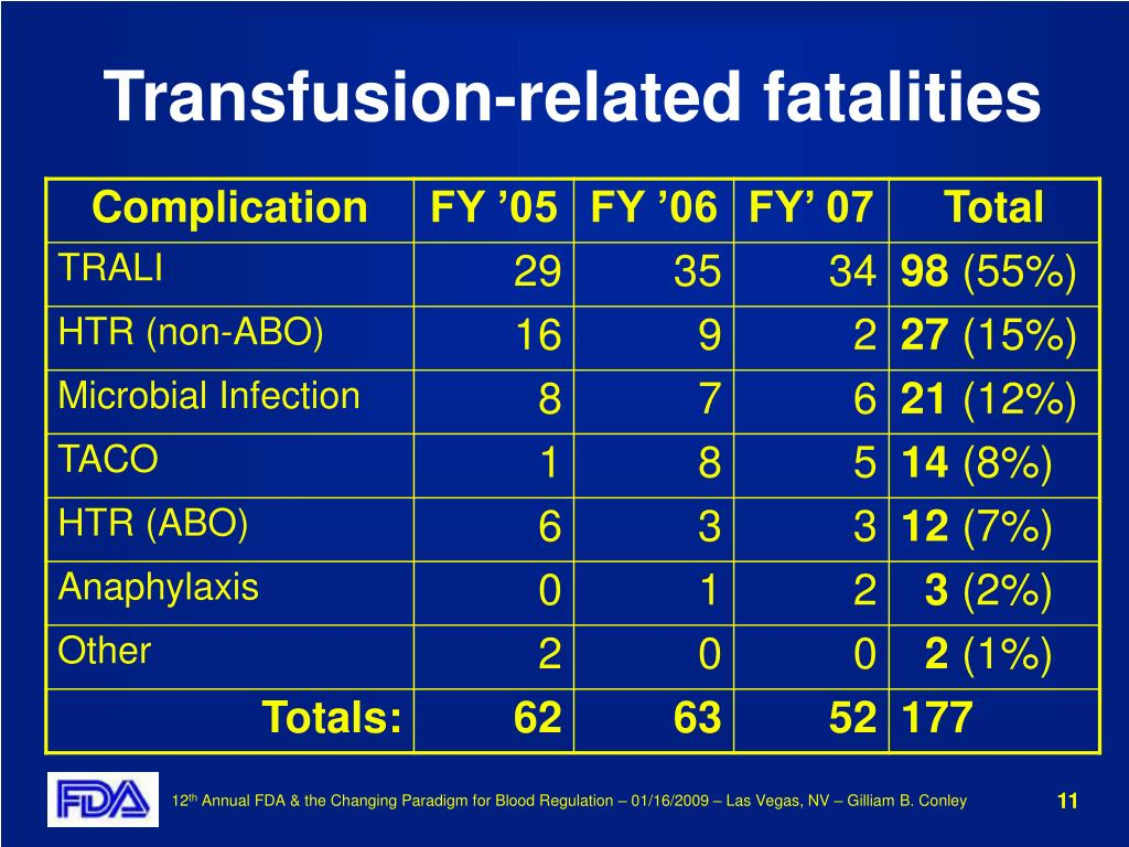 Transfusion-related fatalities