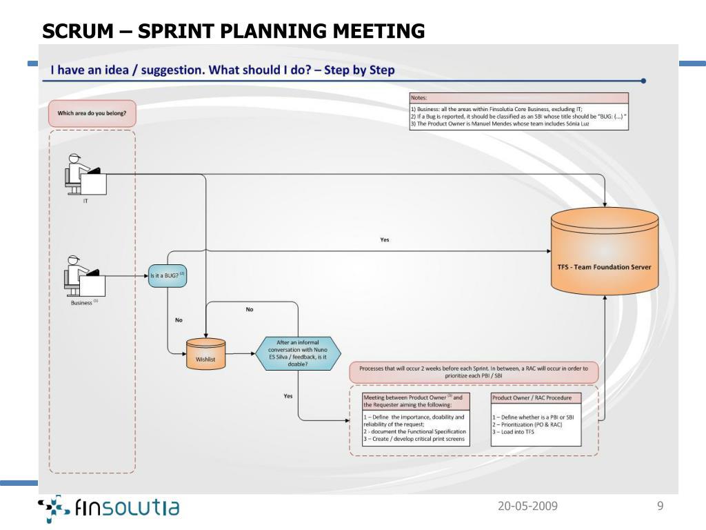 SCRUM – SPRINT PLANNING MEETING