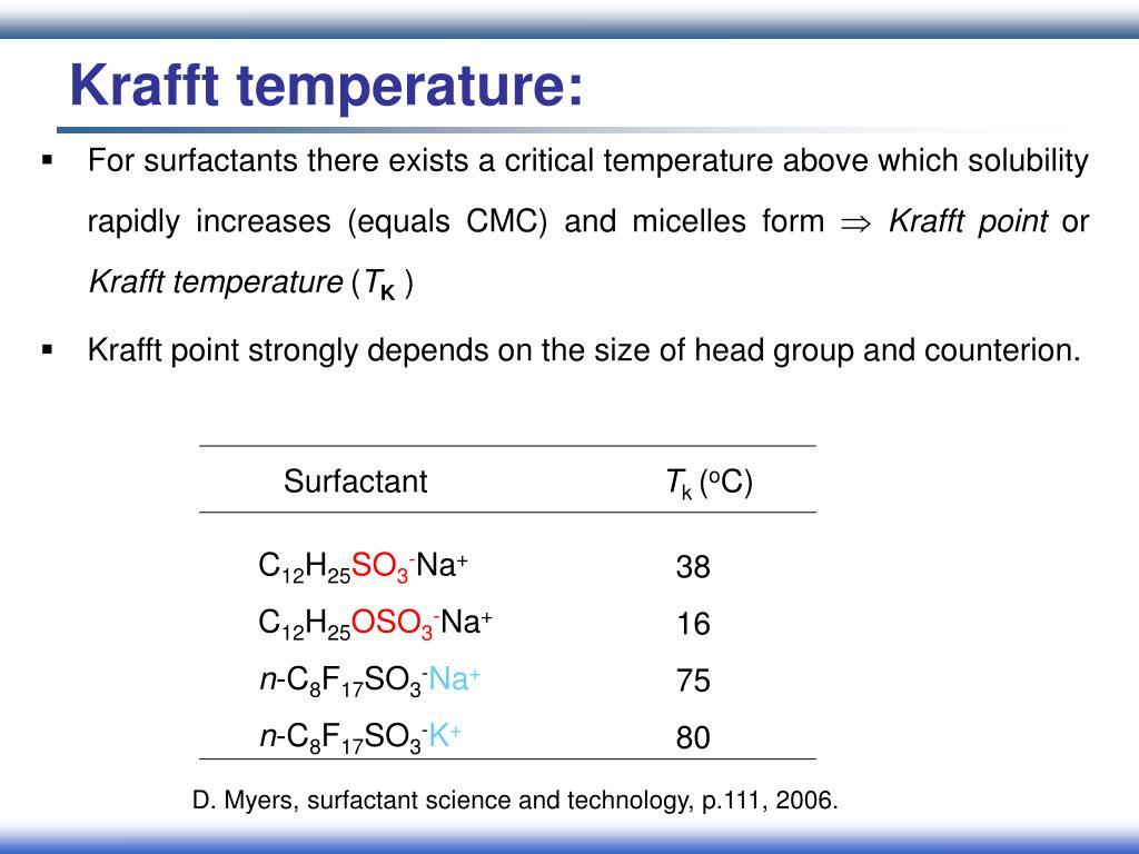 Krafft temperature: