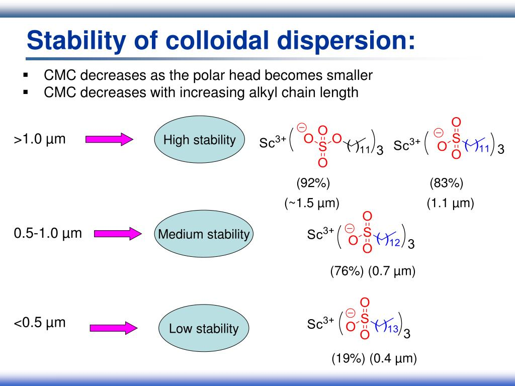 Stability of colloidal dispersion:
