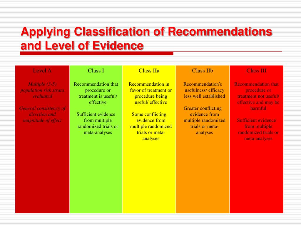 Applying Classification of Recommendations and Level of Evidence