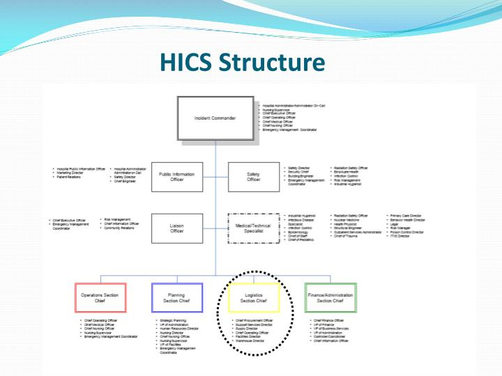 HICS Structure