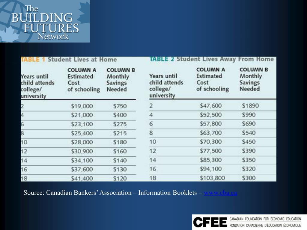 Source: Canadian Bankers' Association – Information Booklets –