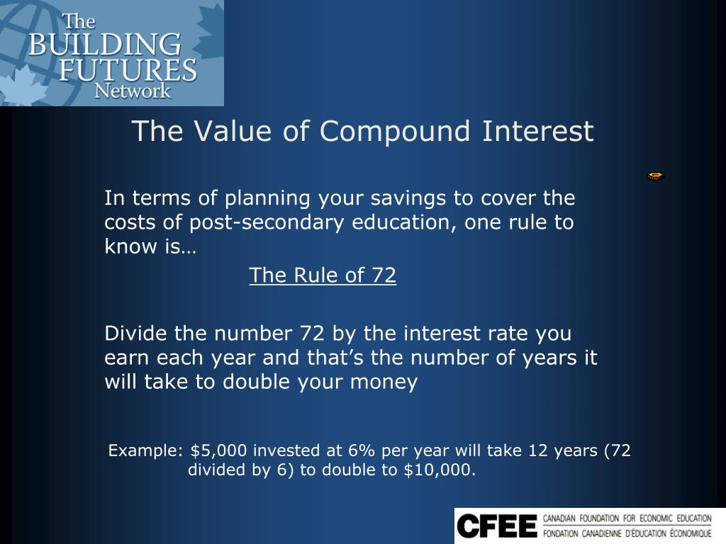 The Value of Compound Interest