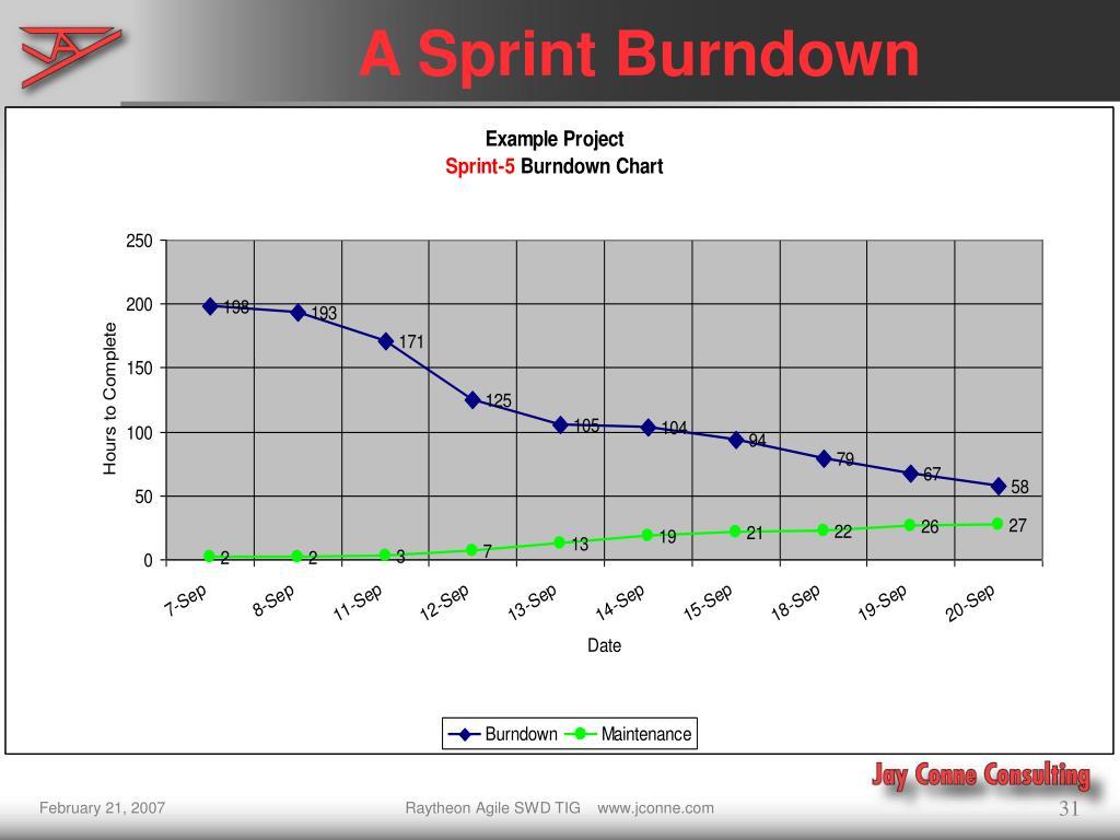 A Sprint Burndown
