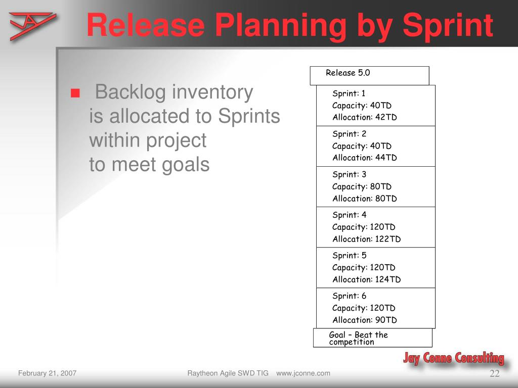 Release Planning by Sprint